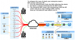 Your internet line during an amplification attack with protection